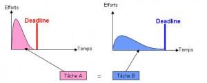 Schéma rose: Avec délais (pas d'effet de parkinson) Schéma bleu, sans délais.
